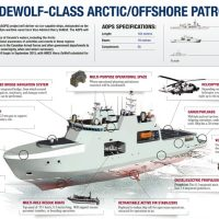 The ships will be known as the Harry DeWolf Class, named after Vice-Admiral Harry DeWolf, a Canadian naval hero of the Second World War.