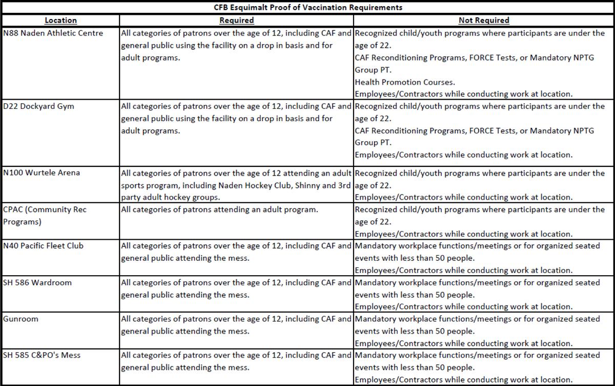 CFBEsquimalt_vaccination_proof_requirements